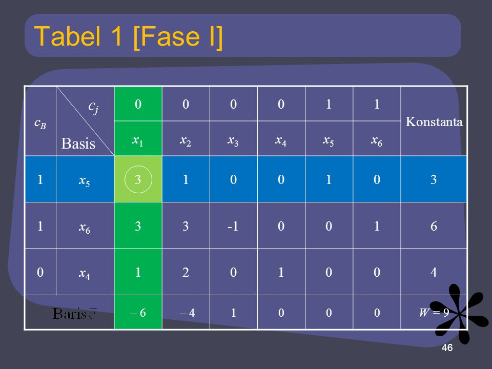 Tabel 1 [Fase I] cj Basis cB 1 Konstanta x1 x2 x3 x4 x5 x6 3 -1 6 2 4